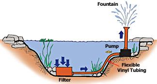 building a koi pond diagram irrigation pond diagram pond filtration | petcoach